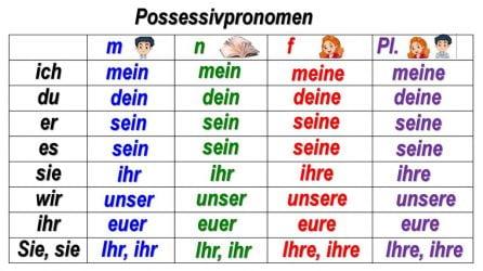 Almancada iyelik zamirleri